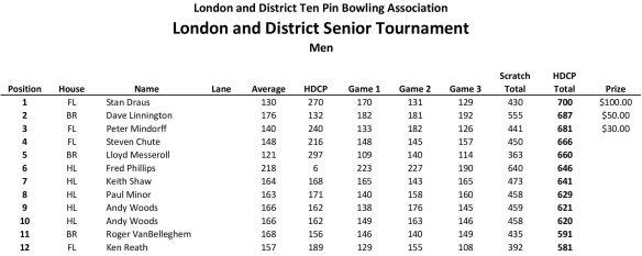 LADTPBA Seniors Tournament Results 2019