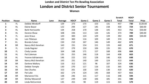 LADTPBA Seniors Tournament Results 2019