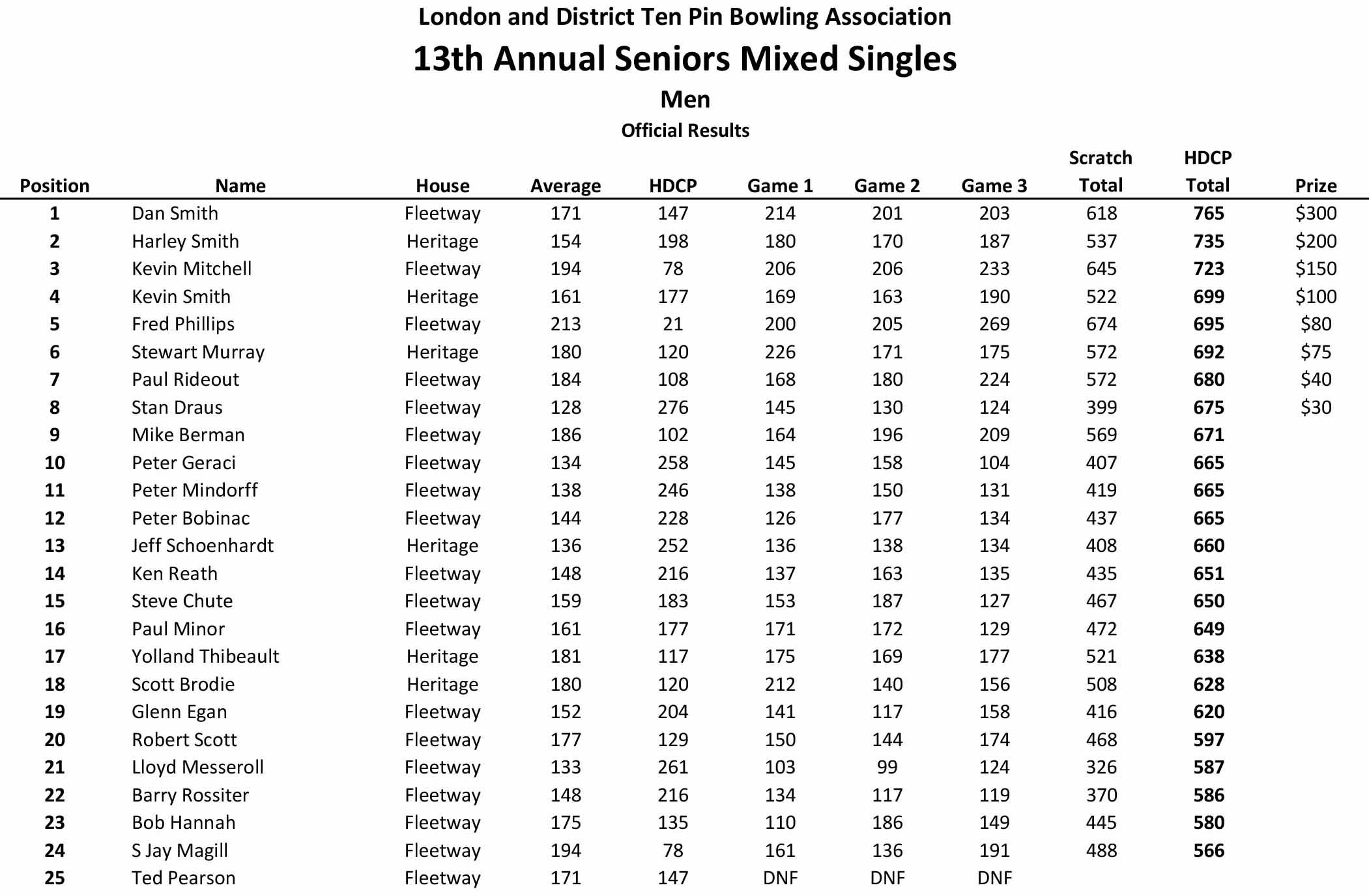 LADTPBA Adult Tournaments 2020.xlsm